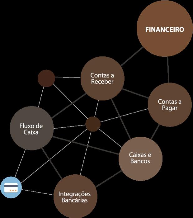 integração bancária